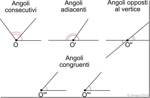 angoli-consecutivi-angoli-adiacenti-angoli-opposti-al-vertice-angoli-congrueti
